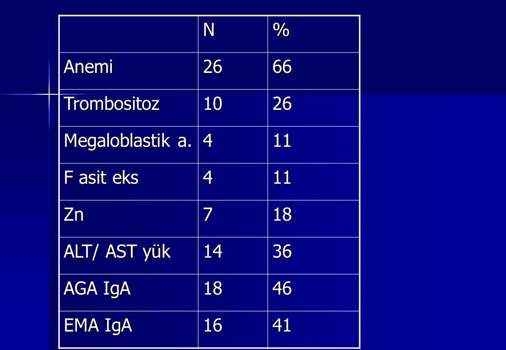 N % Anemi. 26. 66. Trombositoz. 10. Megaloblastik a. 4. 11. F asit eks. Zn. 7. 18. ALT/ AST yük.
