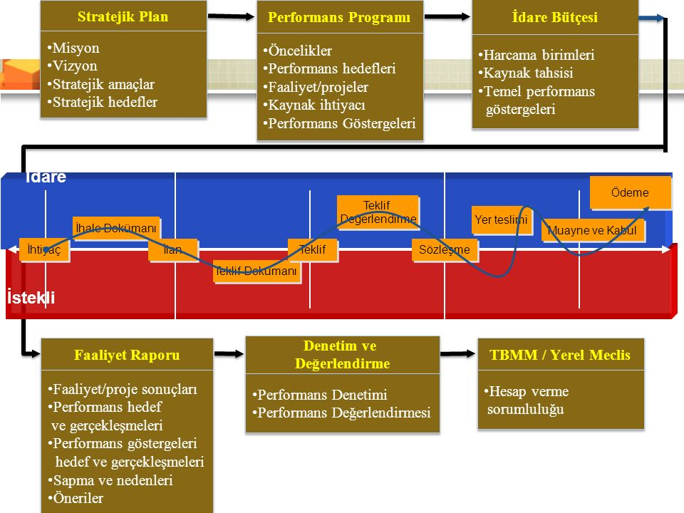 İdare İstekli Stratejik Plan Misyon Vizyon Stratejik amaçlar