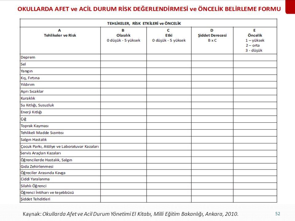 Kaynak: Okullarda Afet ve Acil Durum Yönetimi El Kitabı, Milli Eğitim Bakanlığı, Ankara, 2010.