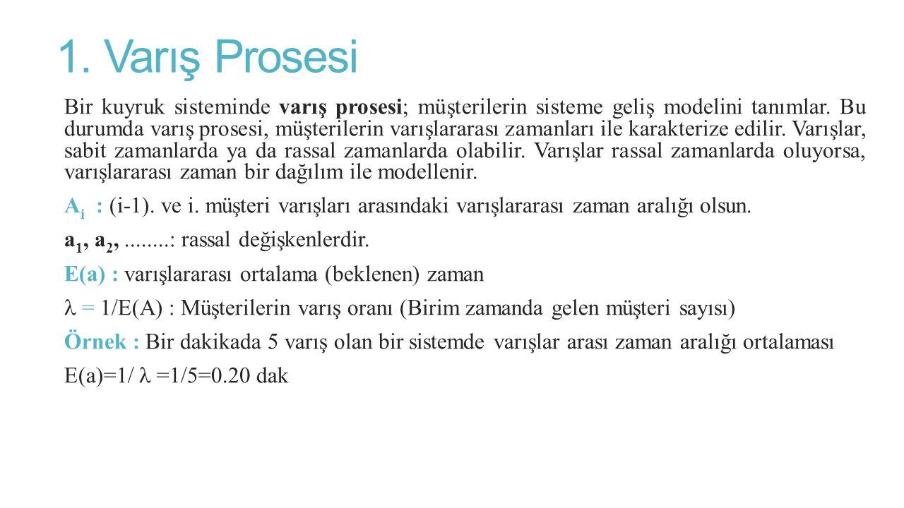 1. Varış Prosesi