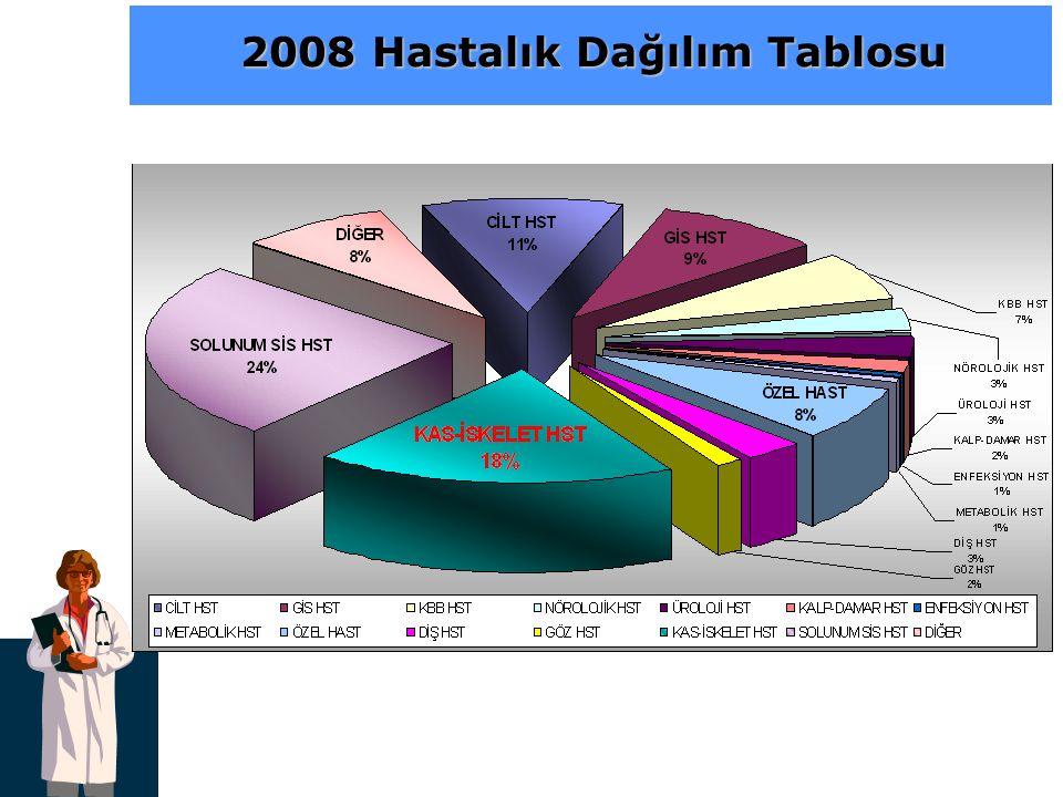 2008 Hastalık Dağılım Tablosu