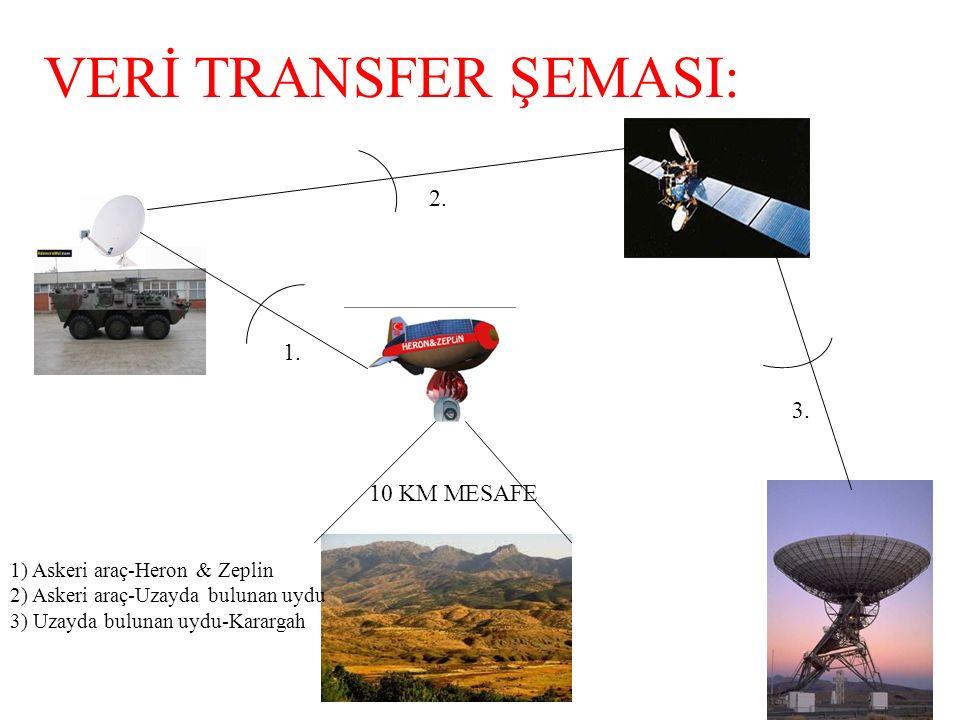 VERİ TRANSFER ŞEMASI: 2. 1. 3. 10 KM MESAFE