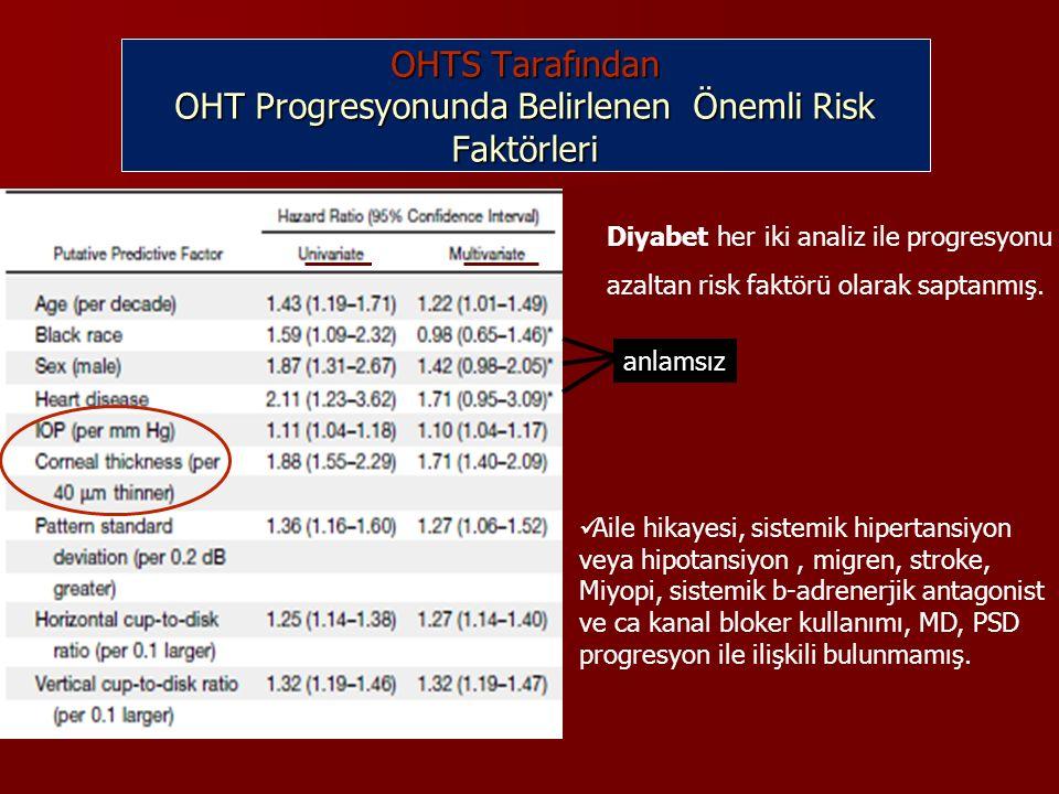 OHTS Tarafından OHT Progresyonunda Belirlenen Önemli Risk Faktörleri