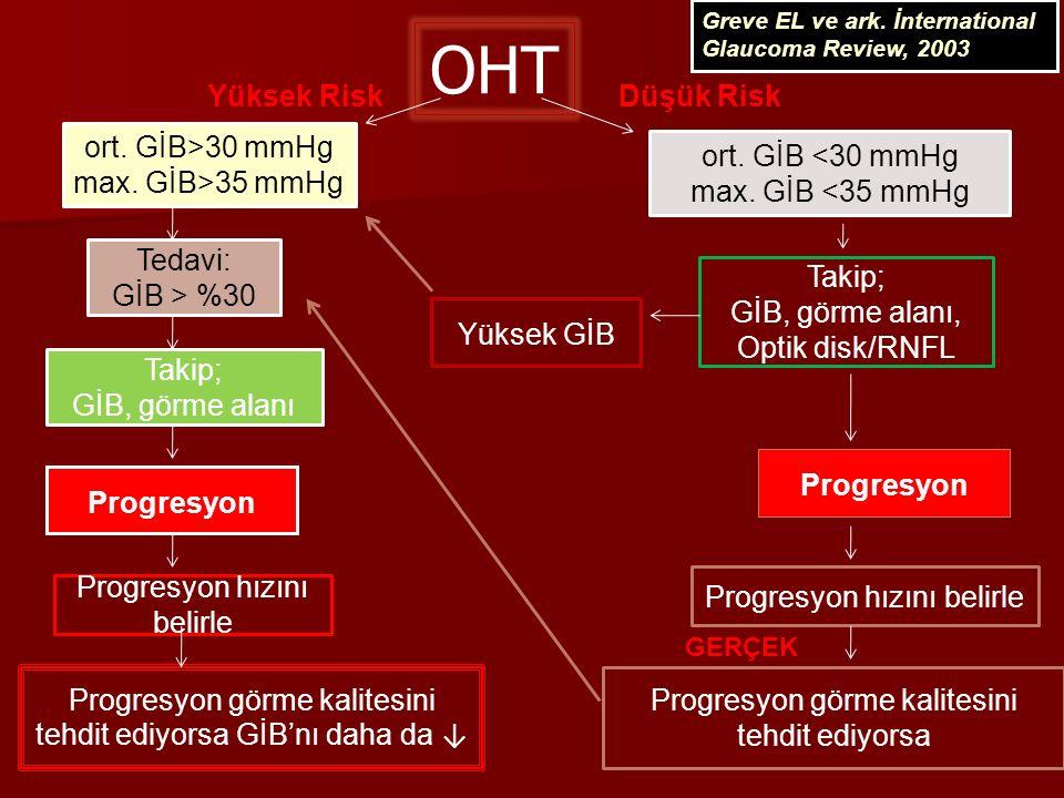 OHT Yüksek Risk Düşük Risk ort. GİB>30 mmHg max. GİB>35 mmHg