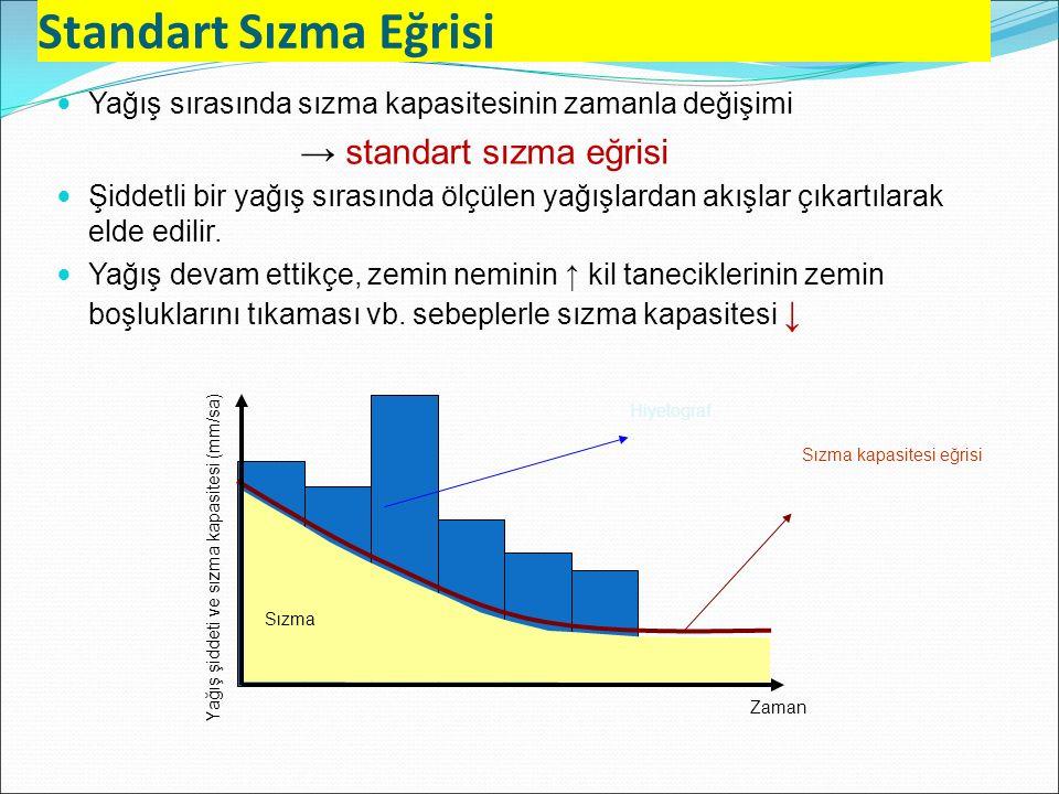 Standart Sızma Eğrisi → standart sızma eğrisi