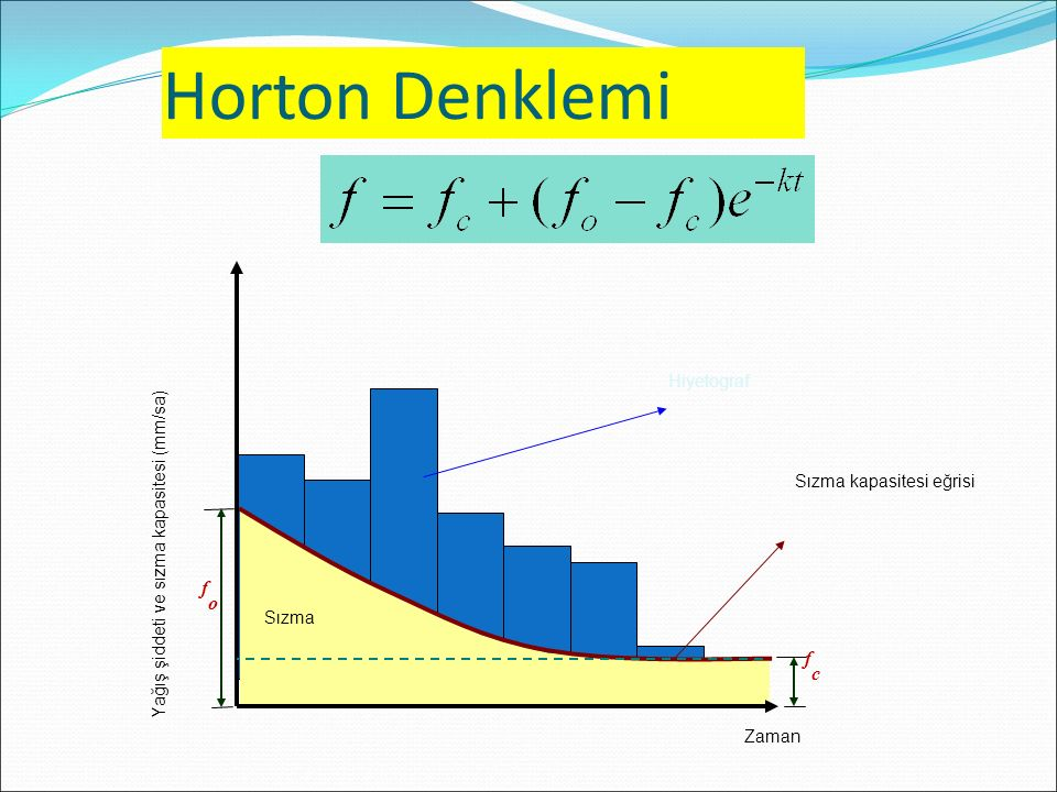 Horton Denklemi fo fc Hiyetograf