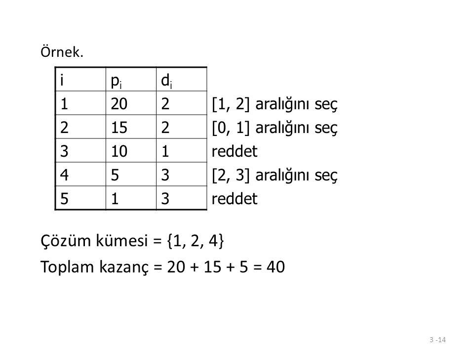 Çözüm kümesi = {1, 2, 4} Toplam kazanç = 20 + 15 + 5 = 40 Örnek. i pi