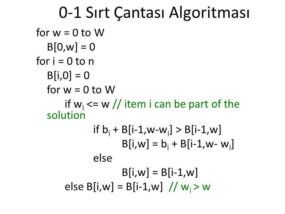 0-1 Sırt Çantası Algoritması