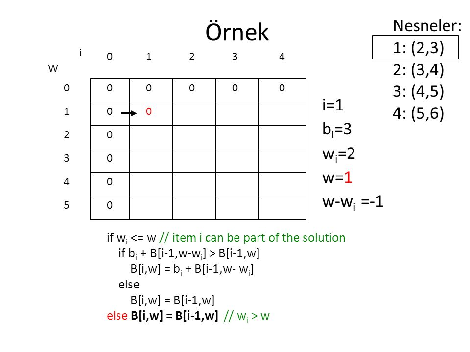 Örnek Nesneler: 1: (2,3) 2: (3,4) 3: (4,5) 4: (5,6) i=1 bi=3 wi=2 w=1