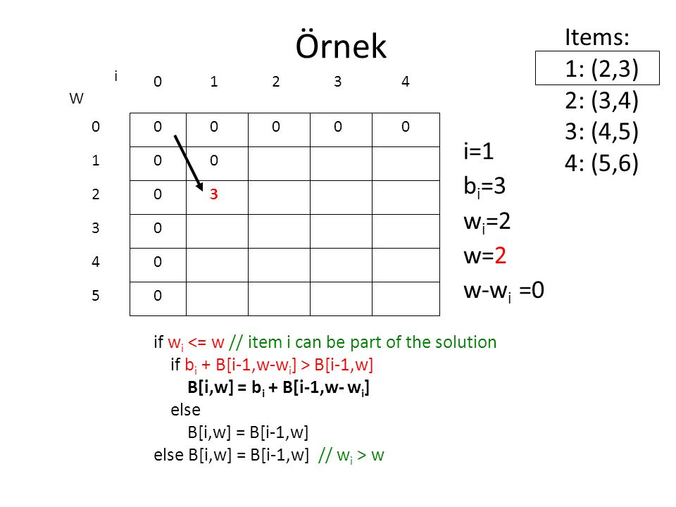 Örnek Items: 1: (2,3) 2: (3,4) 3: (4,5) 4: (5,6) i=1 bi=3 wi=2 w=2
