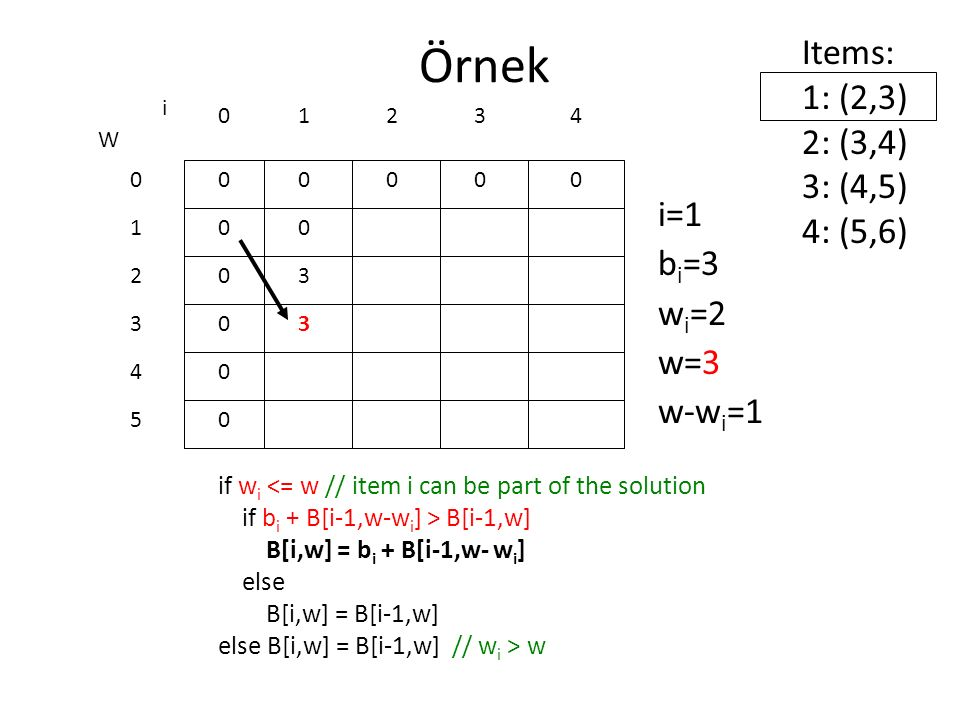Örnek Items: 1: (2,3) 2: (3,4) 3: (4,5) 4: (5,6) i=1 bi=3 wi=2 w=3