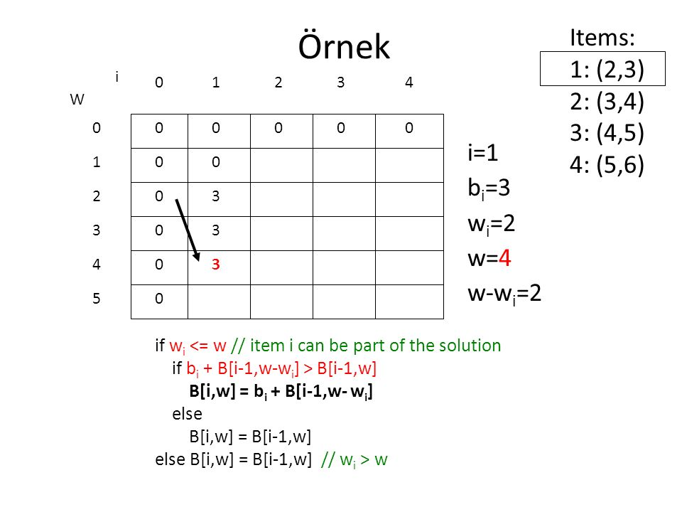 Örnek Items: 1: (2,3) 2: (3,4) 3: (4,5) 4: (5,6) i=1 bi=3 wi=2 w=4