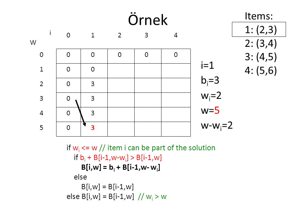 Örnek Items: 1: (2,3) 2: (3,4) 3: (4,5) 4: (5,6) i=1 bi=3 wi=2 w=5