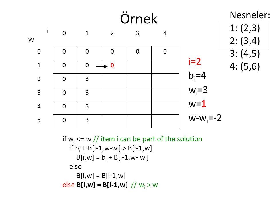 Örnek Nesneler: 1: (2,3) 2: (3,4) 3: (4,5) 4: (5,6) i=2 bi=4 wi=3 w=1