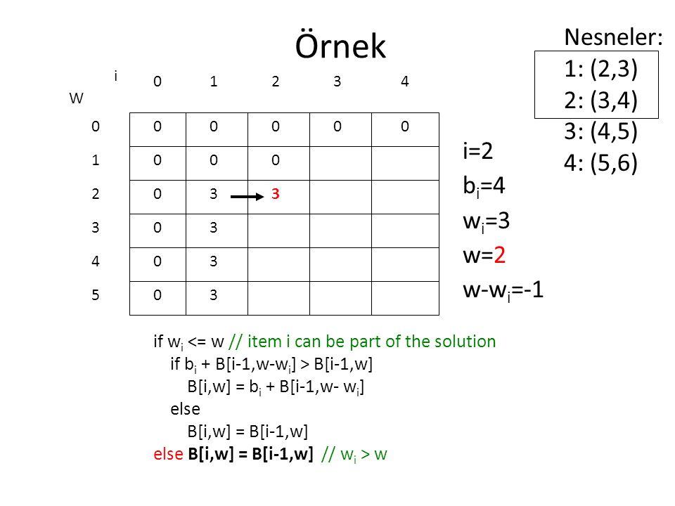 Örnek Nesneler: 1: (2,3) 2: (3,4) 3: (4,5) 4: (5,6) i=2 bi=4 wi=3 w=2
