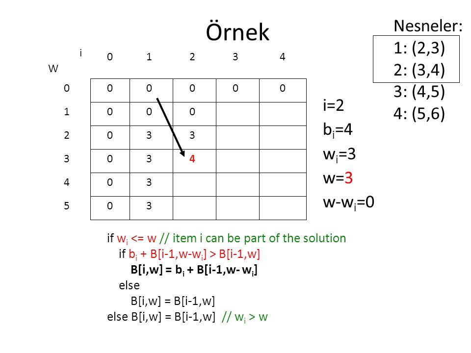 Örnek Nesneler: 1: (2,3) 2: (3,4) 3: (4,5) 4: (5,6) i=2 bi=4 wi=3 w=3