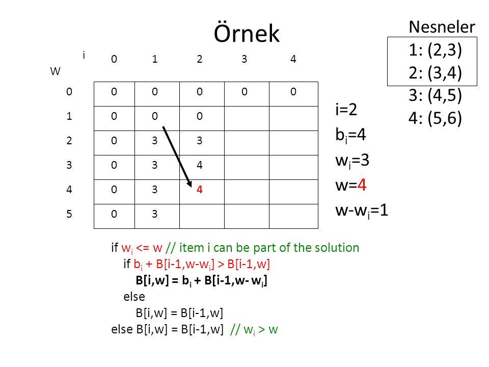 Örnek Nesneler 1: (2,3) 2: (3,4) 3: (4,5) 4: (5,6) i=2 bi=4 wi=3 w=4