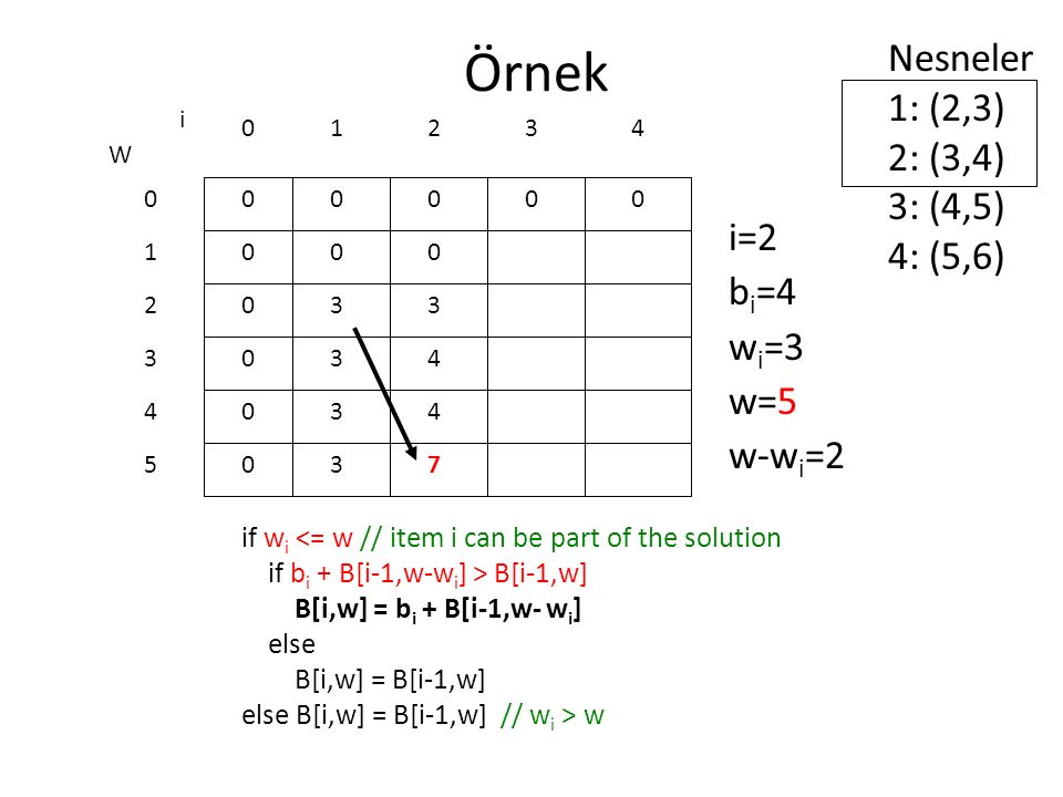 Örnek Nesneler 1: (2,3) 2: (3,4) 3: (4,5) 4: (5,6) i=2 bi=4 wi=3 w=5