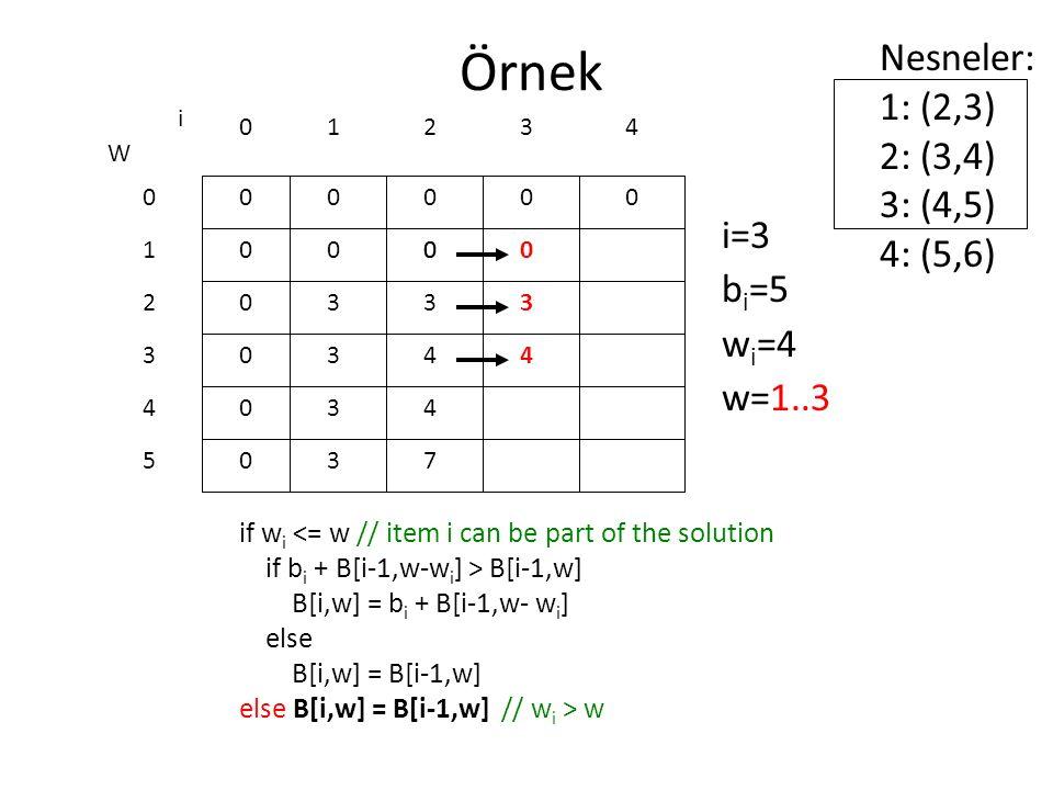 Örnek Nesneler: 1: (2,3) 2: (3,4) 3: (4,5) 4: (5,6) i=3 bi=5 wi=4