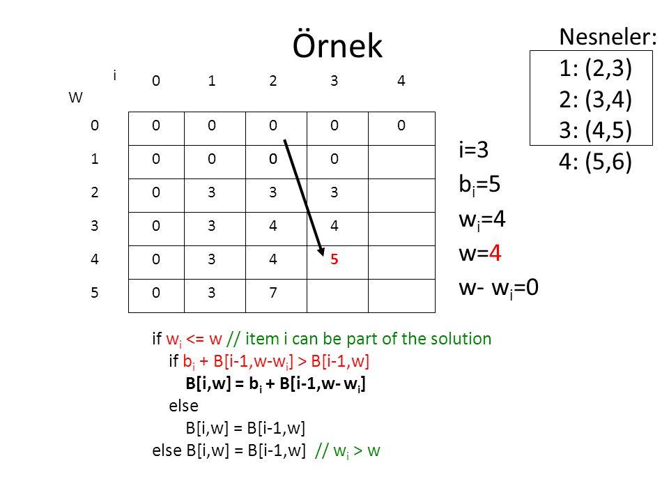 Örnek Nesneler: 1: (2,3) 2: (3,4) 3: (4,5) 4: (5,6) i=3 bi=5 wi=4 w=4