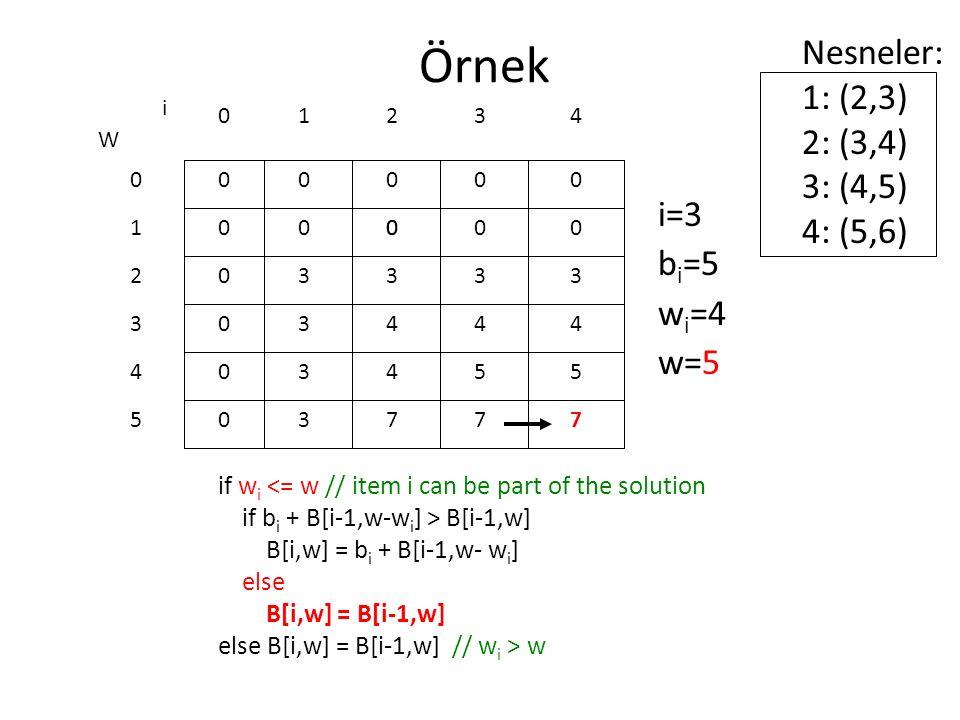 Örnek Nesneler: 1: (2,3) 2: (3,4) 3: (4,5) 4: (5,6) i=3 bi=5 wi=4 w=5