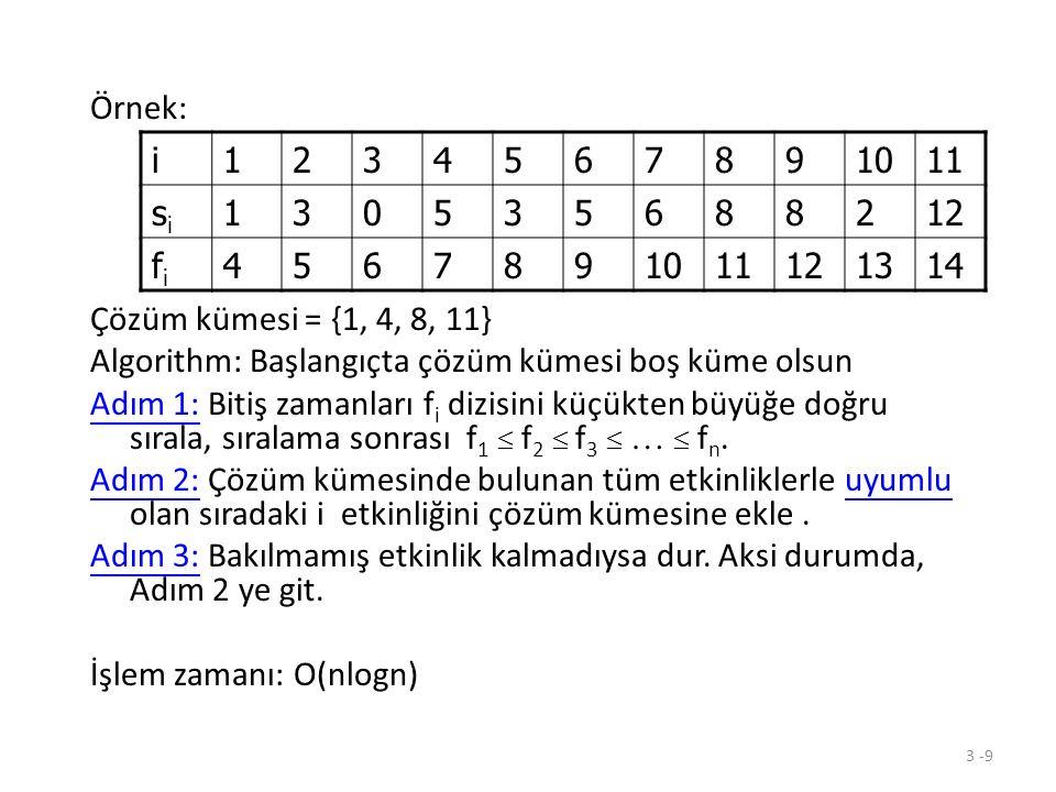 Örnek: Çözüm kümesi = {1, 4, 8, 11} Algorithm: Başlangıçta çözüm kümesi boş küme olsun.
