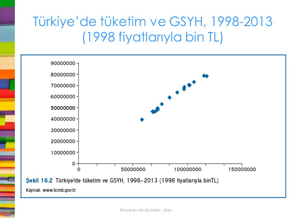 Türkiye'de tüketim ve GSYH, 1998-2013 (1998 fiyatlarıyla bin TL)