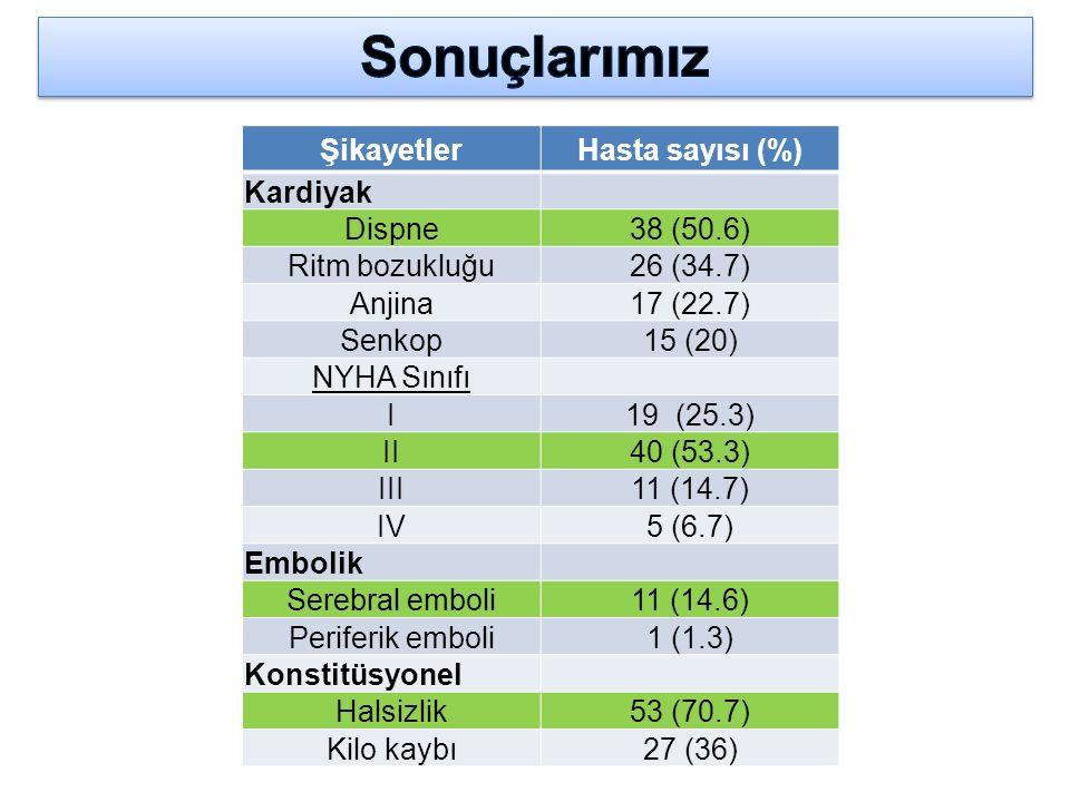 Sonuçlarımız Şikayetler Hasta sayısı (%) Kardiyak Dispne 38 (50.6)