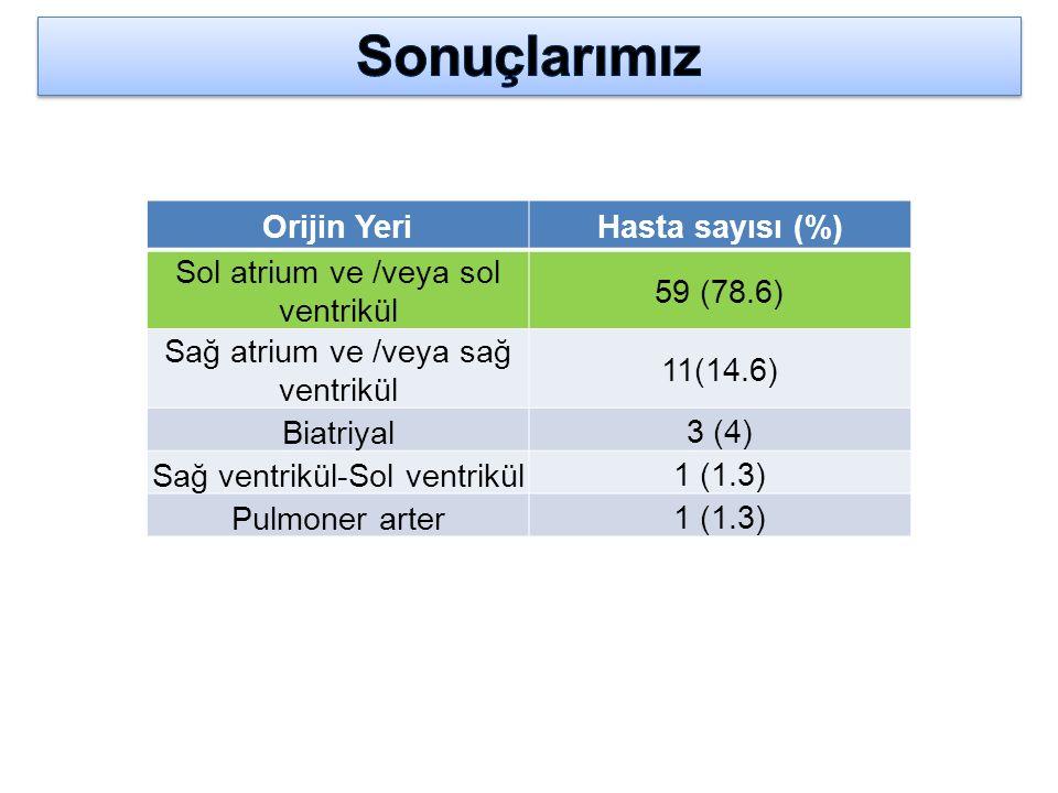 Sonuçlarımız Orijin Yeri Hasta sayısı (%)