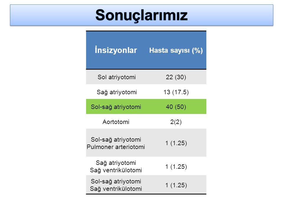 Sonuçlarımız İnsizyonlar Hasta sayısı (%) Sol atriyotomi 22 (30)