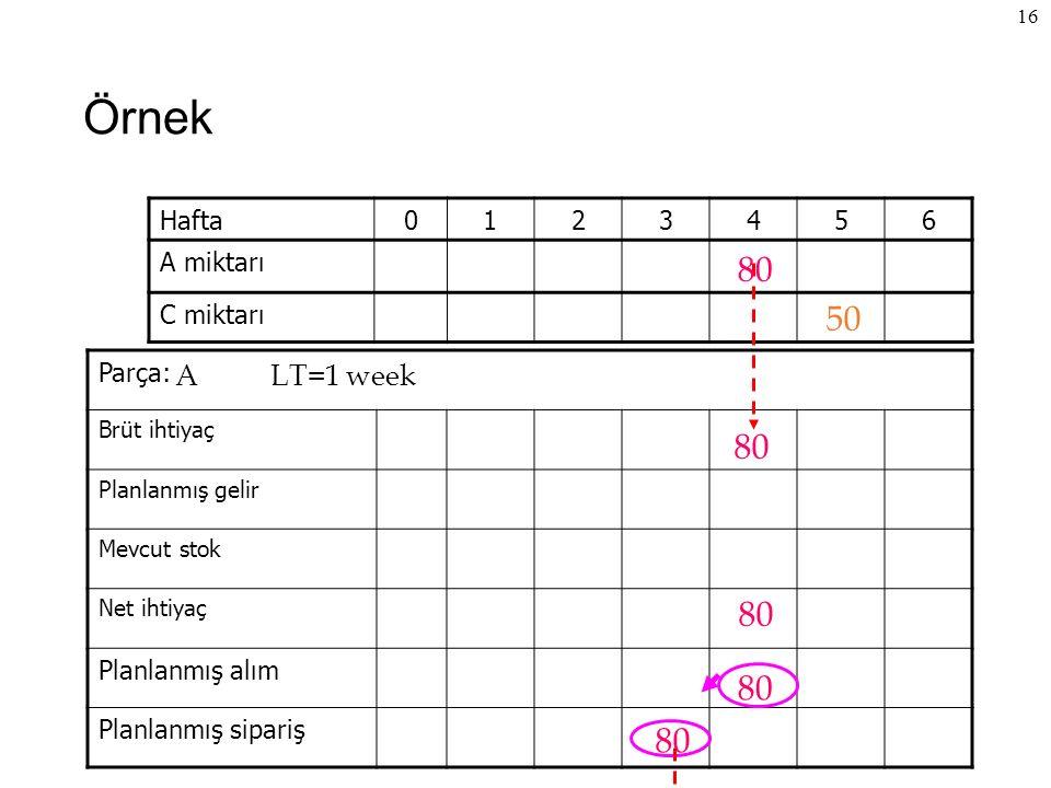Örnek 80 50 80 80 80 80 A LT=1 week Hafta 1 2 3 4 5 6 A miktarı