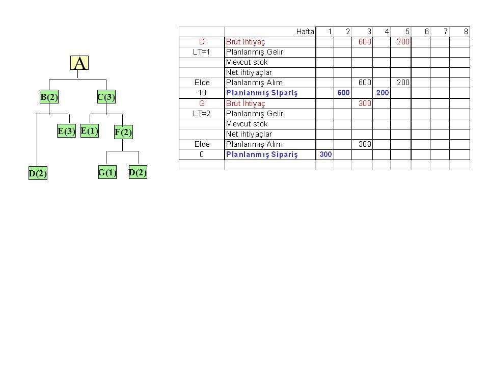 A B(2) C(3) E(3) E(1) F(2) D(2) G(1) D(2) 21 21