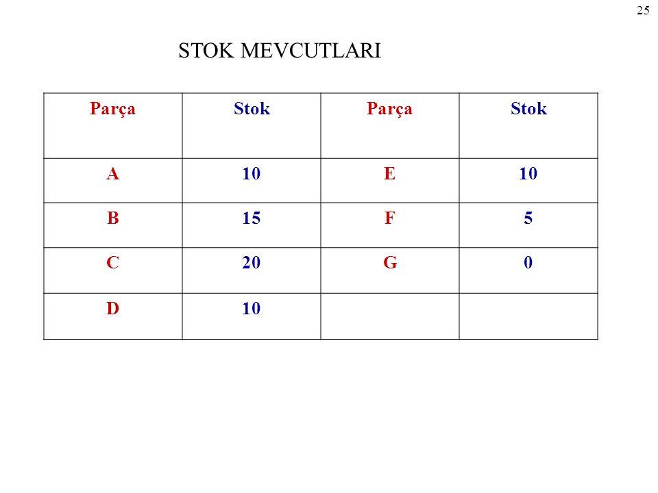 STOK MEVCUTLARI Parça Stok A 10 E B 15 F 5 C 20 G D