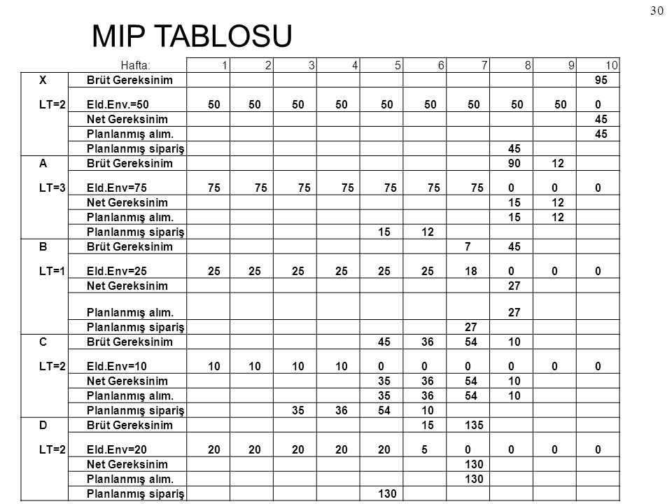 MIP TABLOSU Hafta: 1 2 3 4 5 6 7 8 9 10 X Brüt Gereksinim 95 LT=2