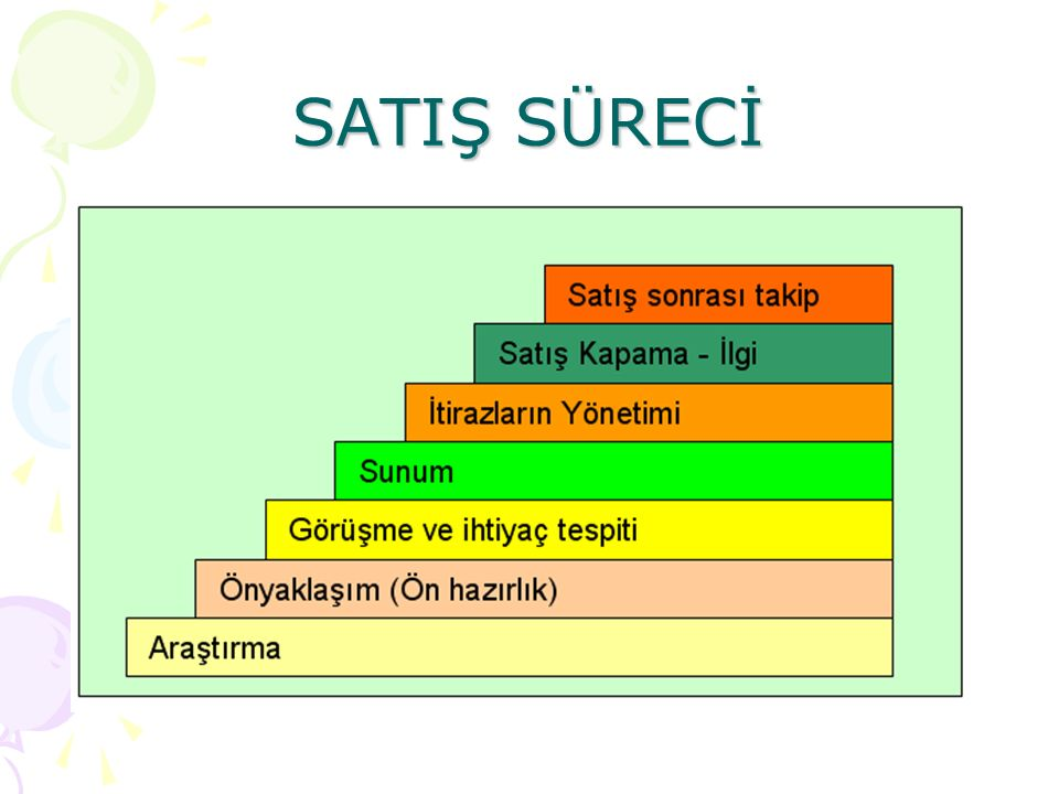 SATIŞ SÜRECİ