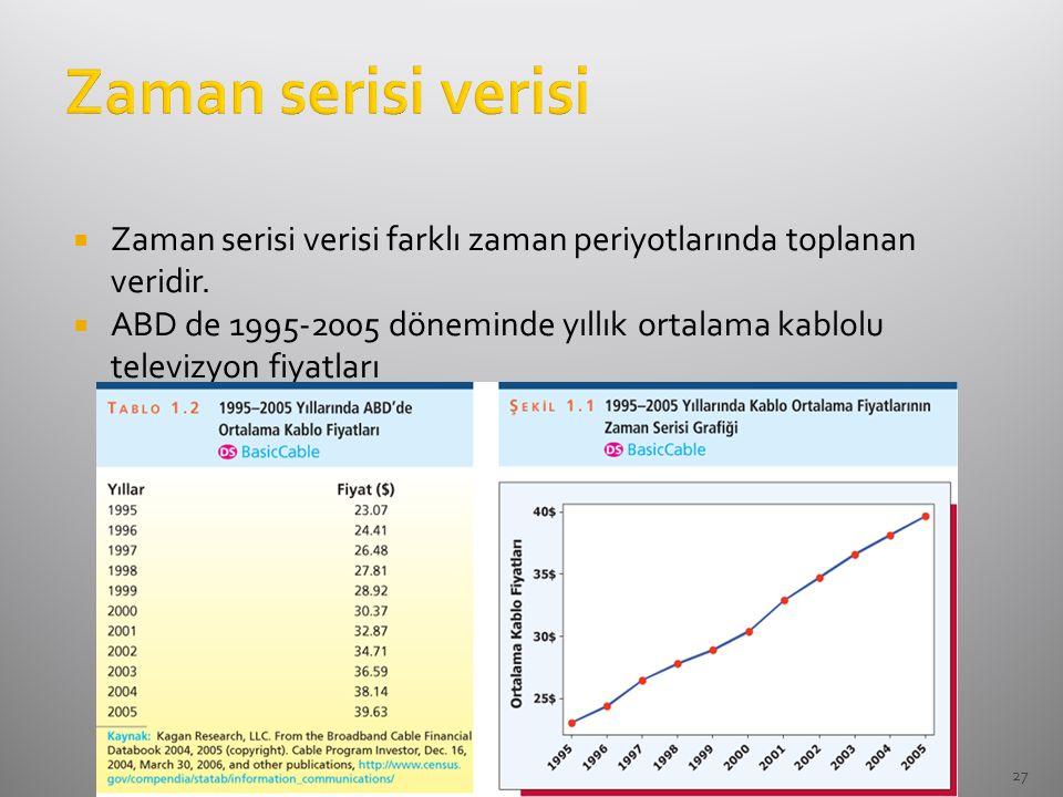 Zaman serisi verisi Zaman serisi verisi farklı zaman periyotlarında toplanan veridir.