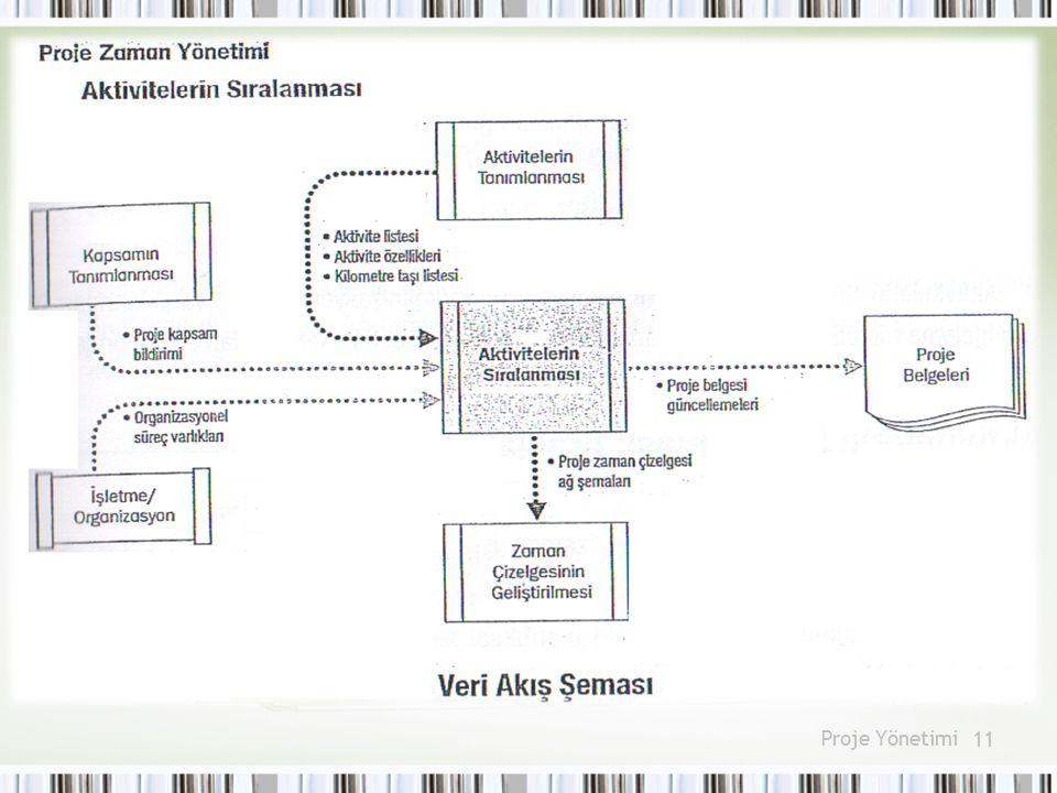 Ayrıca bağlantıları kritik yol analizi yapabilmek için tanımlamanız şarttır.