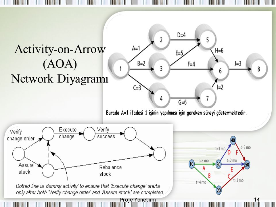 Activity-on-Arrow (AOA) Network Diyagramı