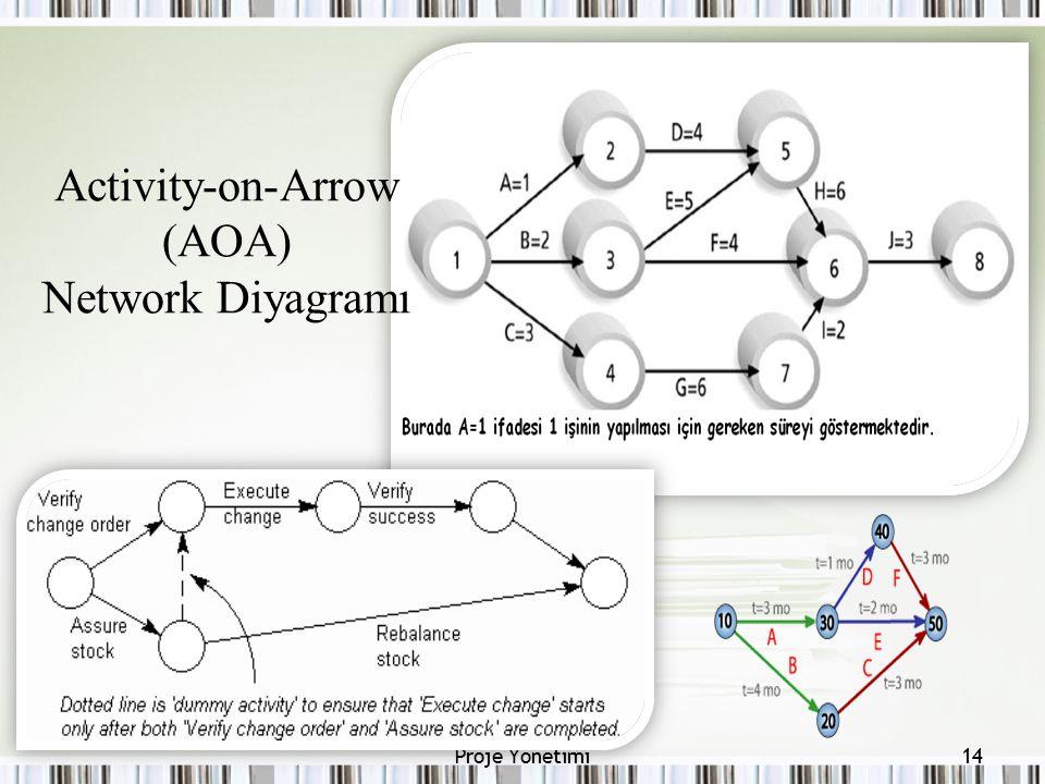 Activity-on-Arrow (AOA) Network Diyagramı