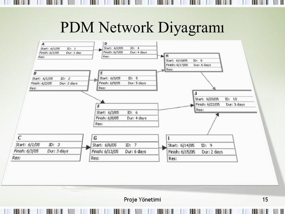 PDM Network Diyagramı Proje Yönetimi Aktiviteler kutularla gösterilir.