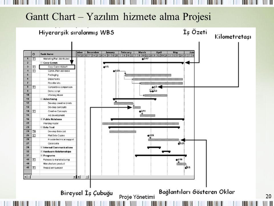 Gantt Chart – Yazılım hizmete alma Projesi