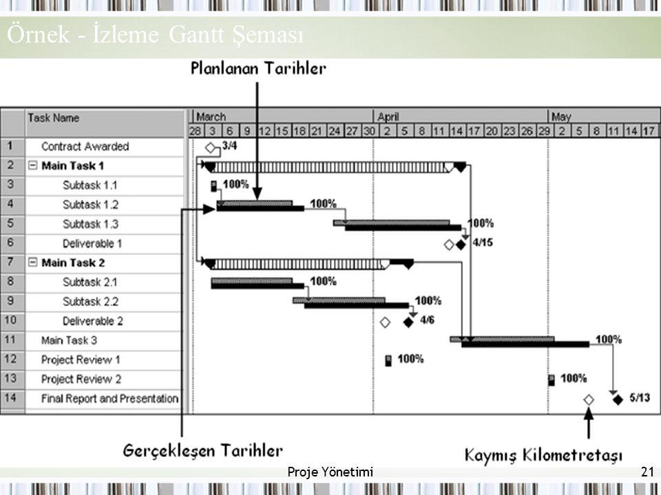 Örnek - İzleme Gantt Şeması