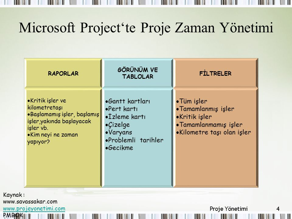Microsoft Project'te Proje Zaman Yönetimi