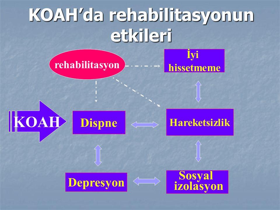 KOAH'da rehabilitasyonun etkileri