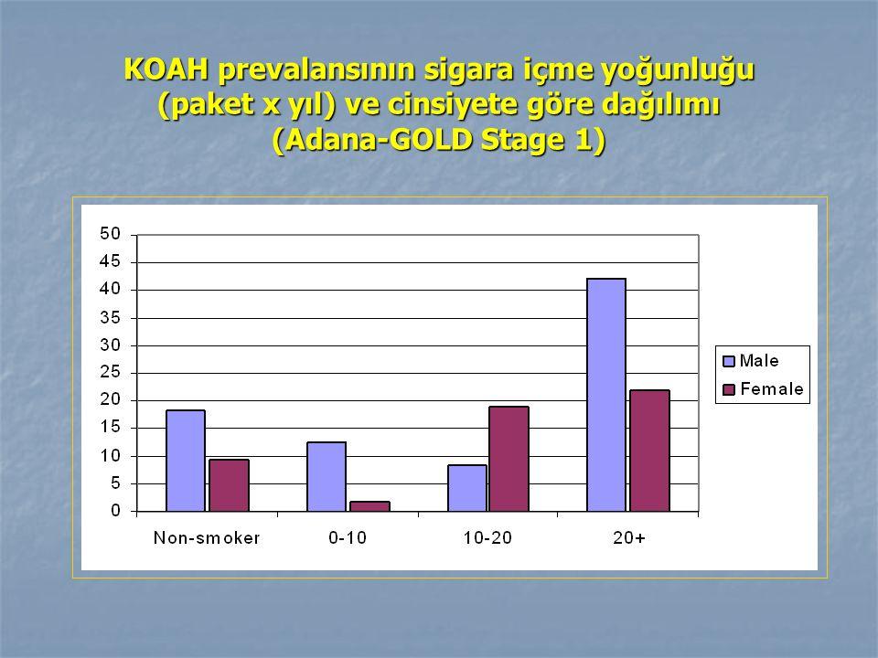 KOAH prevalansının sigara içme yoğunluğu (paket x yıl) ve cinsiyete göre dağılımı (Adana-GOLD Stage 1)