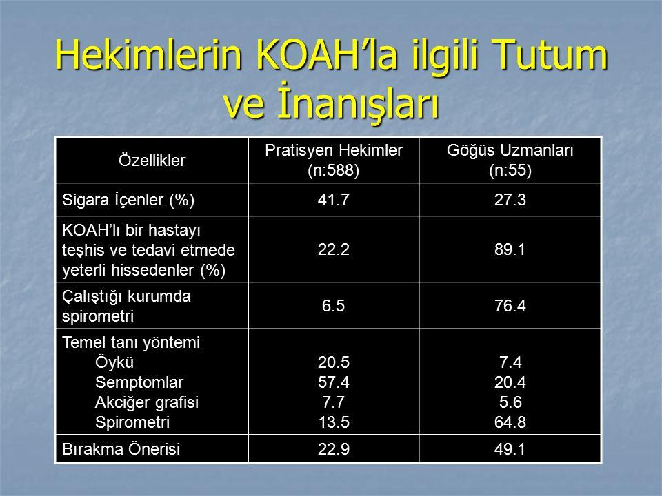 Hekimlerin KOAH'la ilgili Tutum ve İnanışları