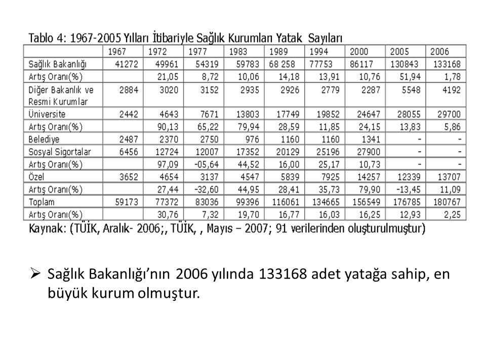 Sağlık Bakanlığı'nın 2006 yılında 133168 adet yatağa sahip, en büyük kurum olmuştur.