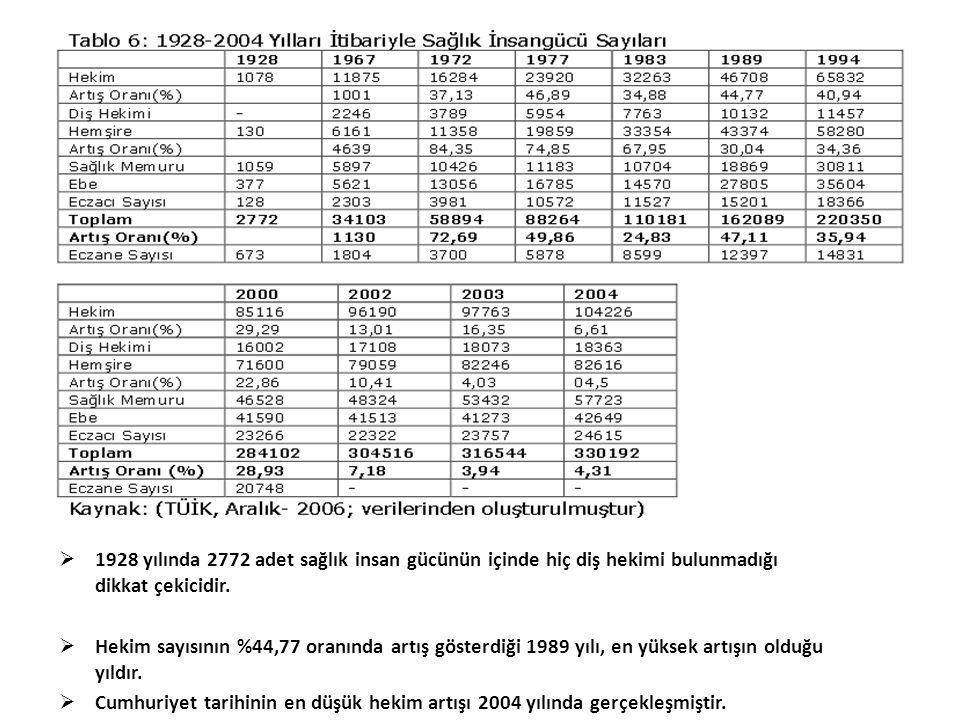 1928 yılında 2772 adet sağlık insan gücünün içinde hiç diş hekimi bulunmadığı dikkat çekicidir.