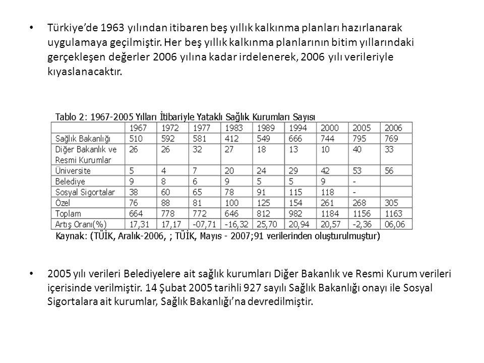 Türkiye'de 1963 yılından itibaren beş yıllık kalkınma planları hazırlanarak uygulamaya geçilmiştir. Her beş yıllık kalkınma planlarının bitim yıllarındaki gerçekleşen değerler 2006 yılına kadar irdelenerek, 2006 yılı verileriyle kıyaslanacaktır.