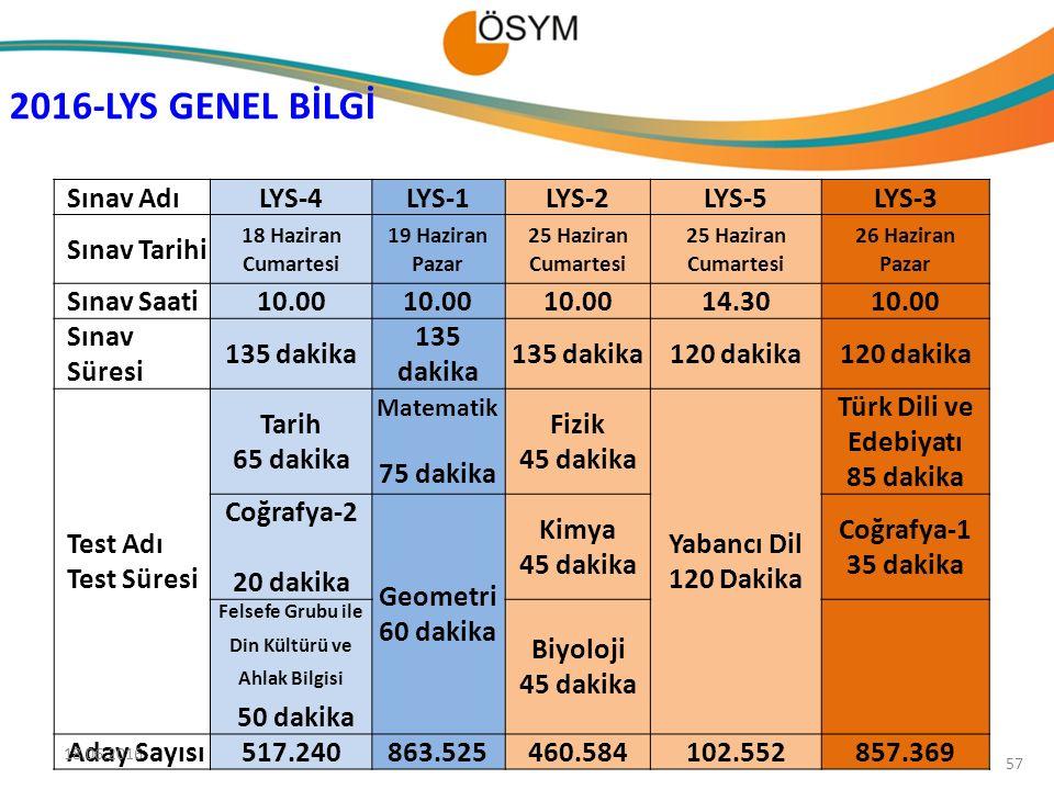 2016-LYS GENEL BİLGİ Sınav Adı LYS-4 LYS-1 LYS-2 LYS-5 LYS-3